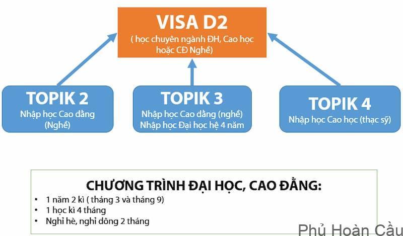 Visa du học Hàn Quốc D 2